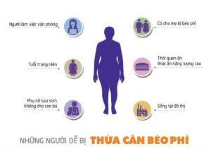 Tác hại của thừa cân, béo phì và cách kiểm soát